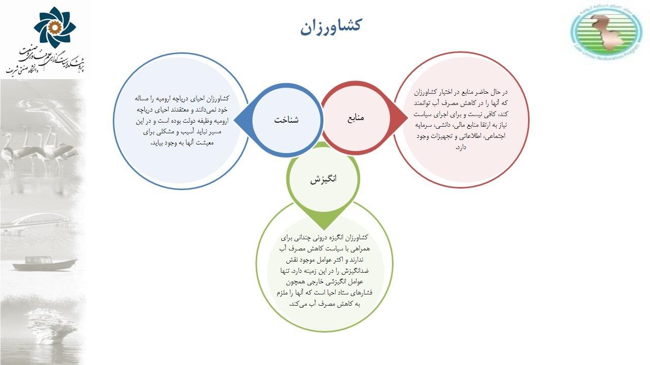 شکل 2: روایتهای مسئولین منطقه در ارتباط با احیای دریاچه ارومیه