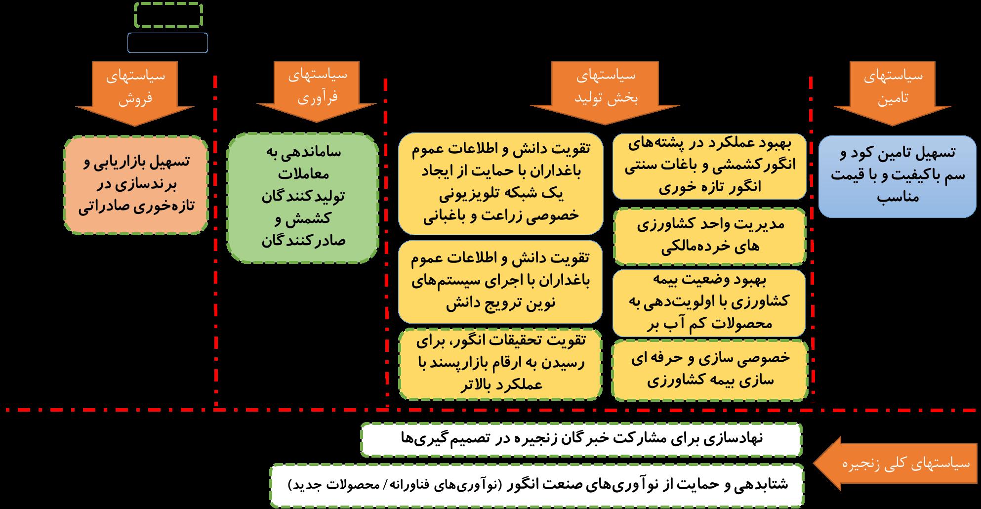 شکل 3: پارادایمهای مواجهه با مساله توسعه منطقهای و کاهش مصرف آب حسنلو