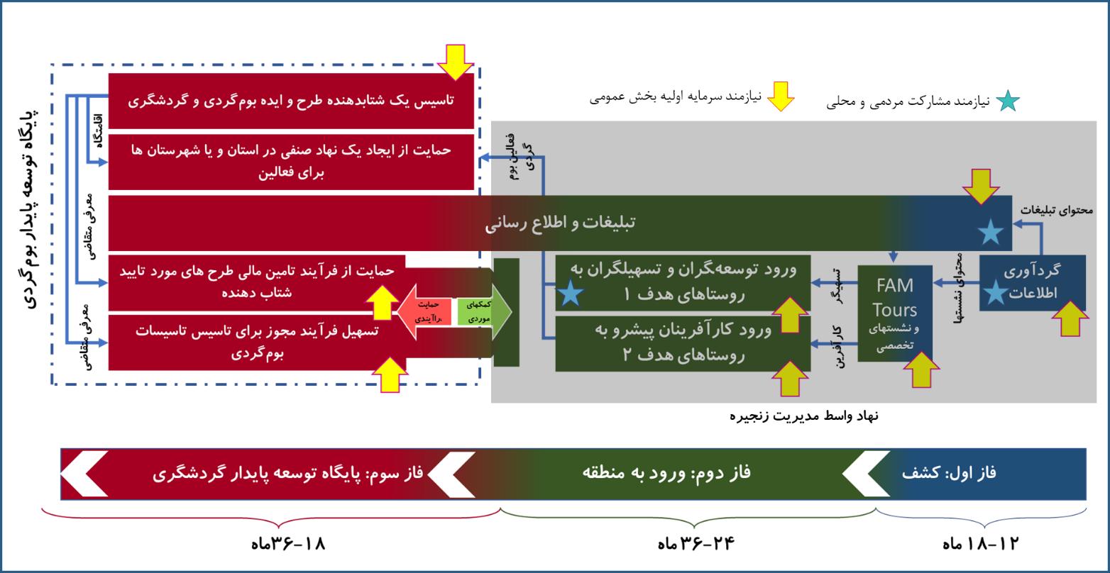 شکل 3 سیاستهای اصلاحی در بهبود و توسعه زنجیره انگور