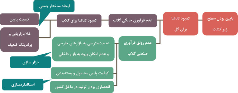 شکل 4- سیاستهای توسعه زنجیره توریسم