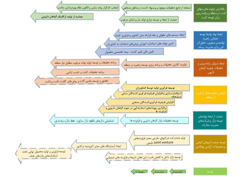 شکل 7- نگاشت توالی سیاستهای توسعه زنجیره گیاهان دارویی